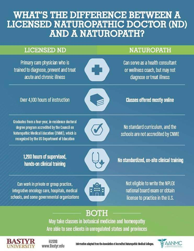 The Difference Between a Traditional Naturopath and a